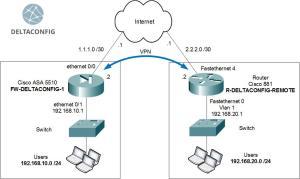 Cisco ASA ipsec vpn config