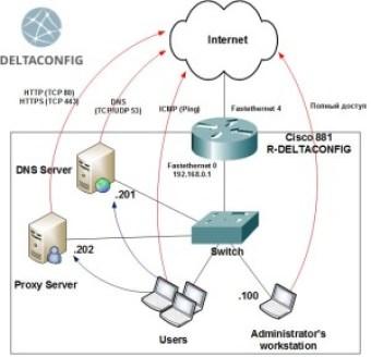 cisco-router-access-lists en