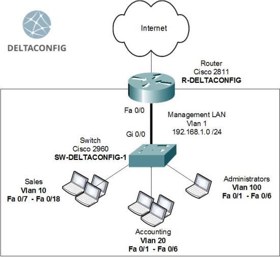 Basic configuration of Cisco 2960 switch   deltaconfig.com