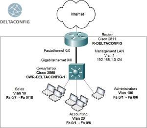 Cisco switch 3560 Basic configuration