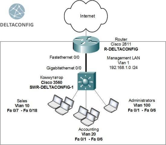 Configuring Cisco 3560 switch