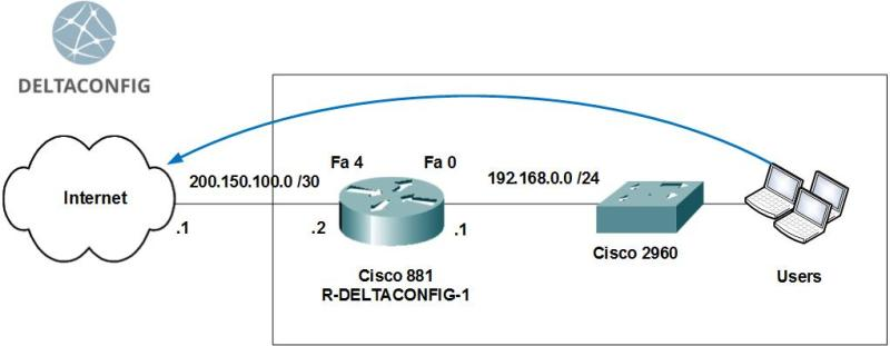 Basic configuration of the Cisco router. Access to the Internet.
