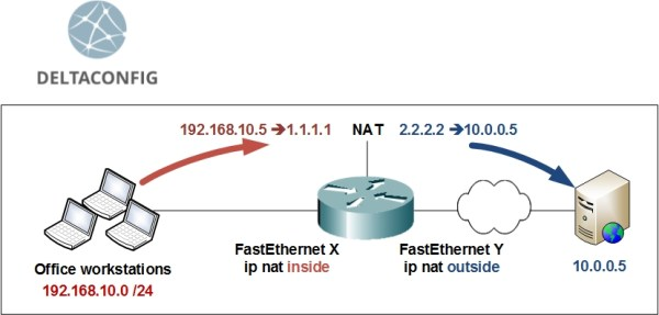 ip nat outside on cisco router