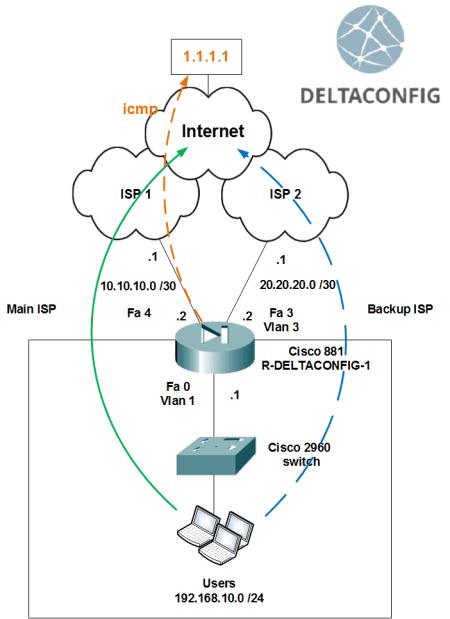 IP SLA on cisco 881 router or similar