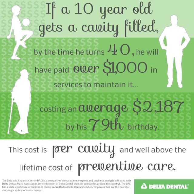 Cost-of-a-Cavity_blog[1]