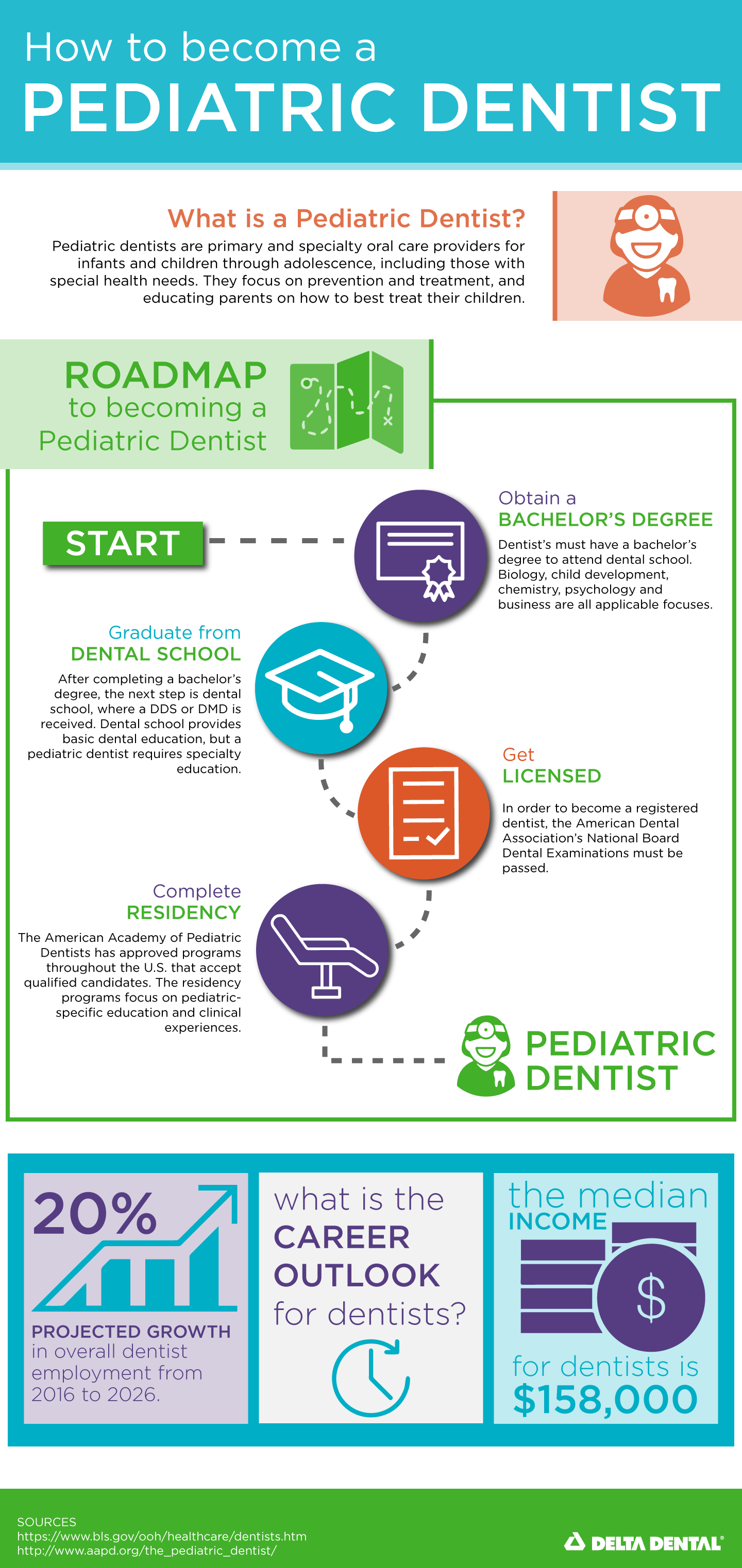 How to Become a Pediatric Dentist [INFOGRAPHIC]