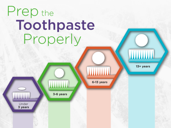 You got the message that it's important to start brushing your child's teeth as soon as they have teeth to brush, but did you know that too much toothpaste can be just as harmful as no dental health habits at all? Here are some tips for effective tooth brushing.