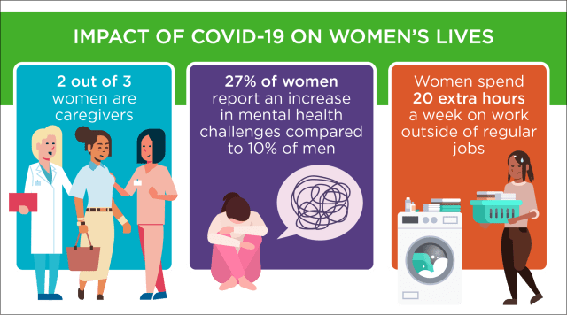 infographic about female burnout that states 2 out of 3 women are caregivers, 27% of women report an increase in mental health challenges and women spend 20 extra hours a week on work outside of their regular jobs