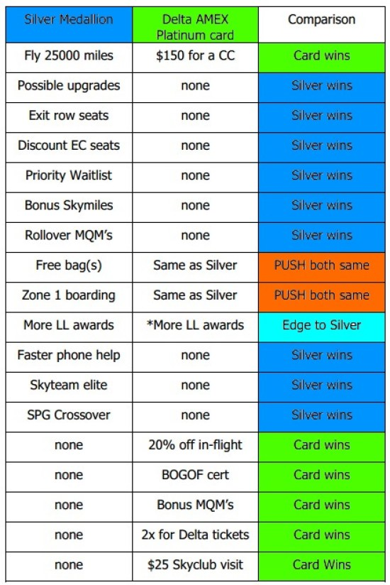 Silver Medallion vs delta amex platinum table comparrison delta points blog