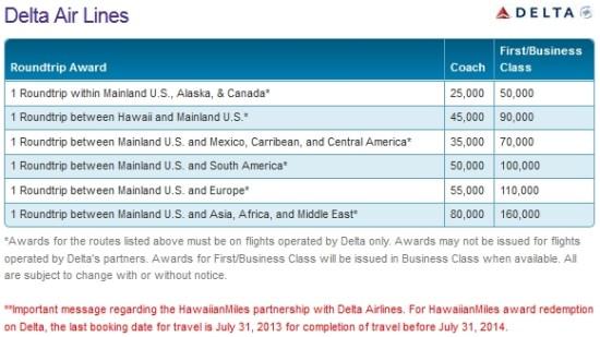use hawaiian miles on delta new chart change