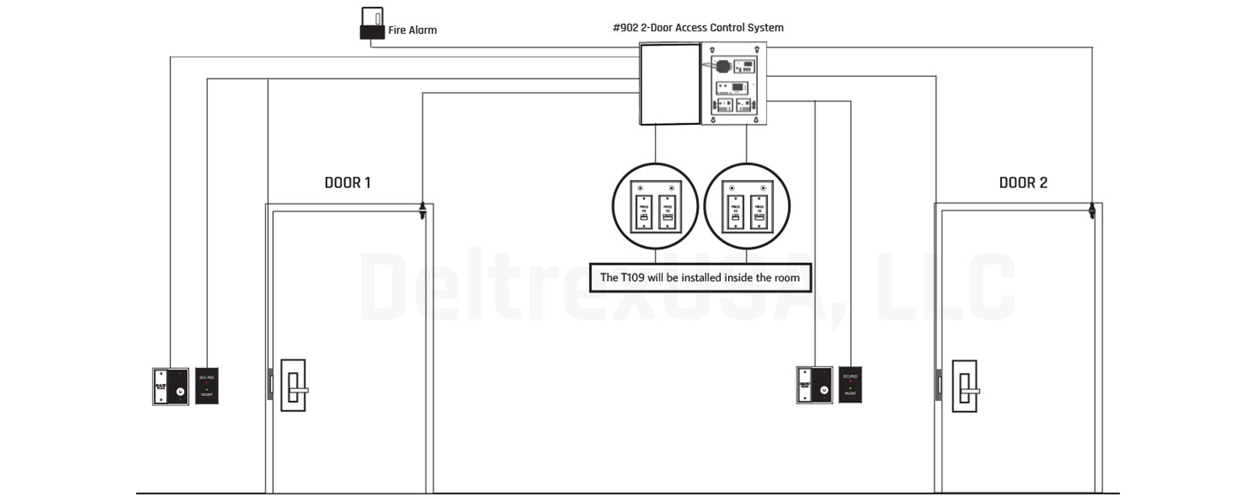 Electronic Security Bathroom Systems