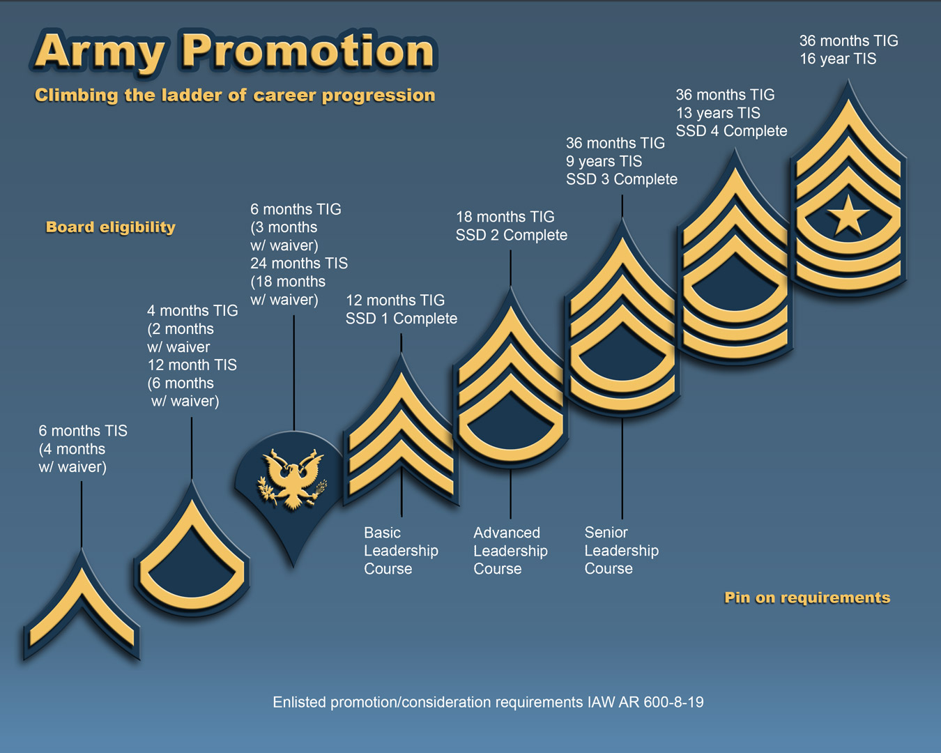 Azng Enlisted Promotion Process Q Amp A With The Azarng