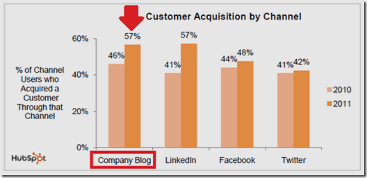 Customer acquisition by channel