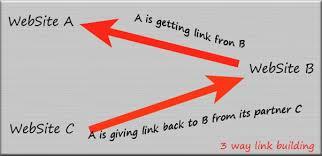 Three way link exchange