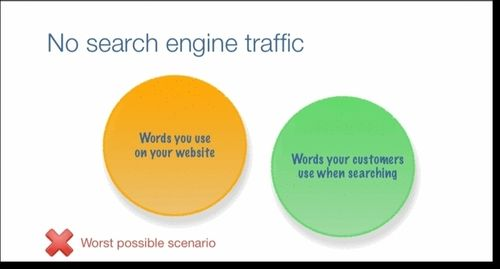Search-engine-traffic