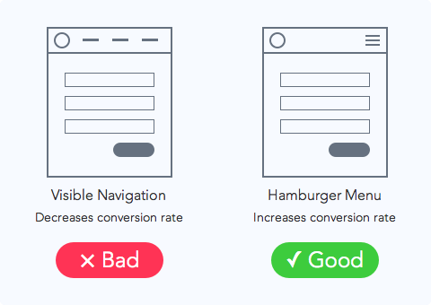 Hamburger-menu-conversion