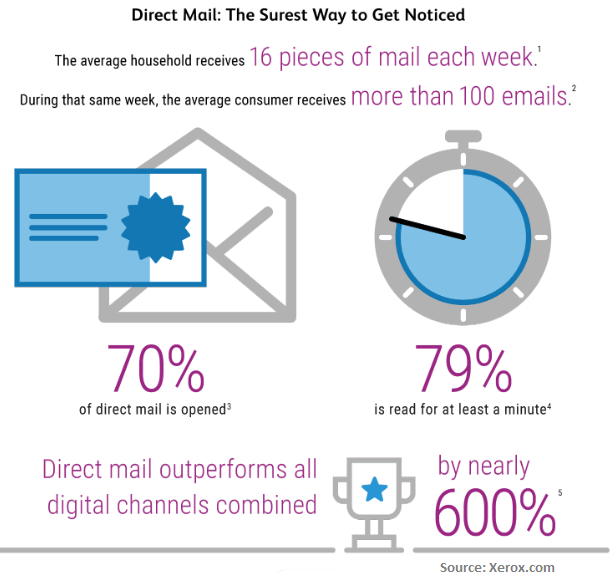Direct Marketing Stats