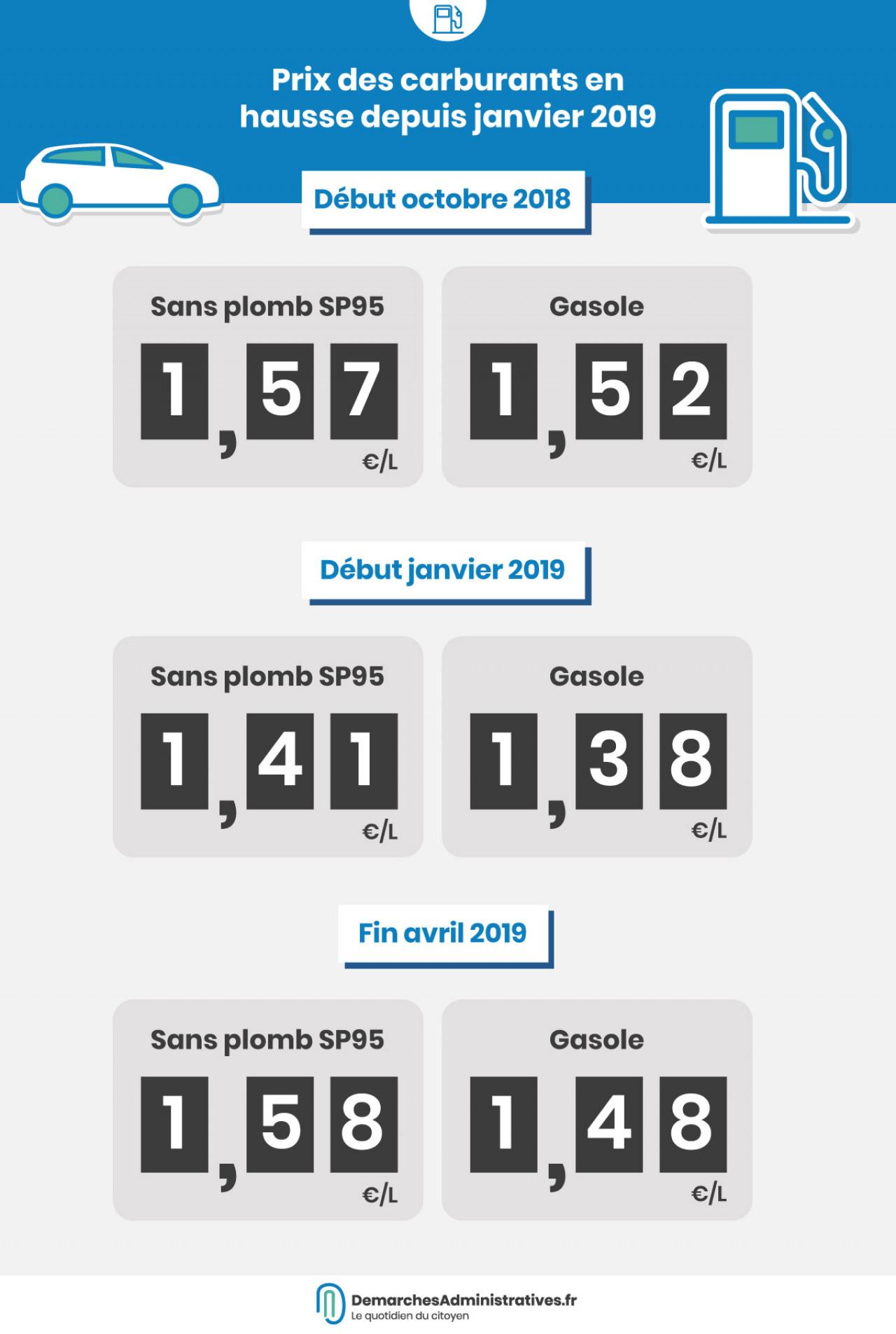 Hausse du prix des carburants. Le Prix Des Carburants Flambe 1 58 Le Litre De Sp95 Et 1 48 Pour Le Diesel