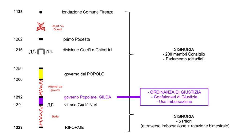 Il Sorteggio nel Rinascimento Italiano: Lo Scrutinio a Firenze (2/3)