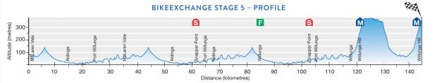 5ª etapa Tour Down Under