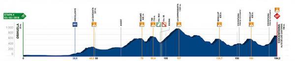 etapa 4 Volta a la Comunitat Valenciana 2018