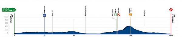 etapa 5 Volta a la Comunitat Valenciana