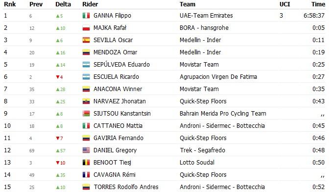 Clasificación general Tour de San Juan etapa 3