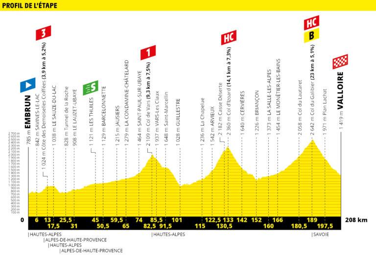 Etapa 18 Tour de Francia 2019