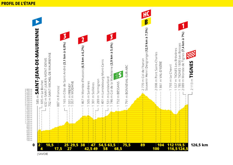 Etapa 19 Tour de Francia 2019