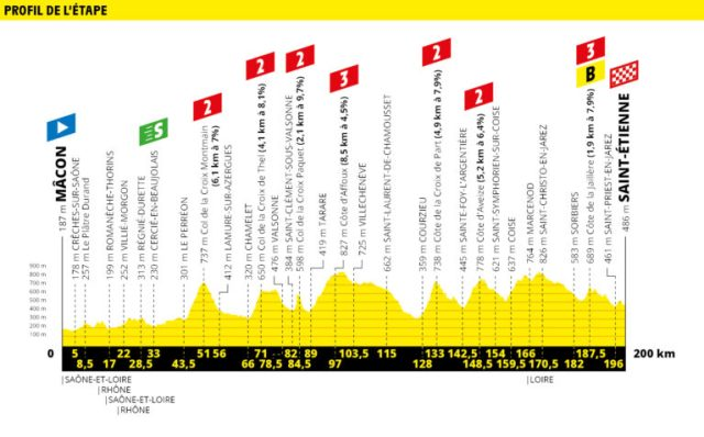 Etapa 8 Tour de Francia 2019