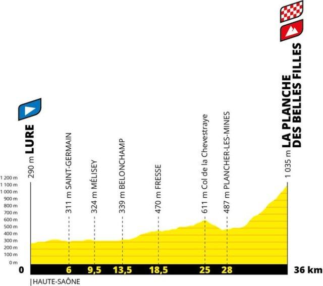 Etapa 20 del Tour de Francia