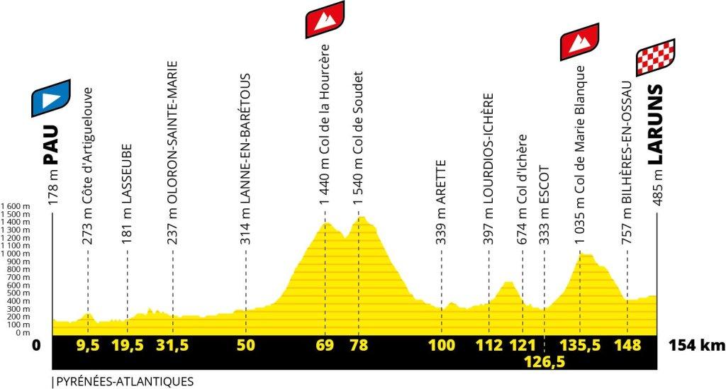 Etapa 9 del Tour de Francia 2020