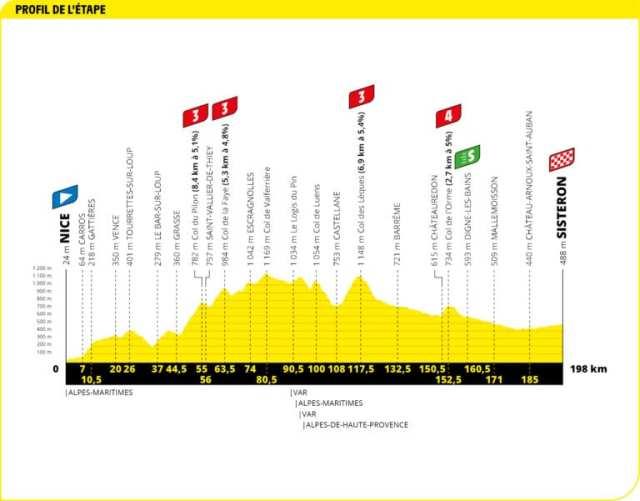 Tercera etapa Tour de Francia 2020