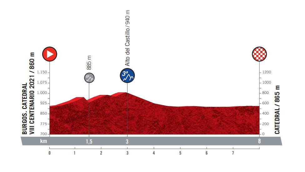 Etapa 1 Vuelta a España 2021