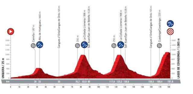 Etapa 17 Vuelta a España 2021