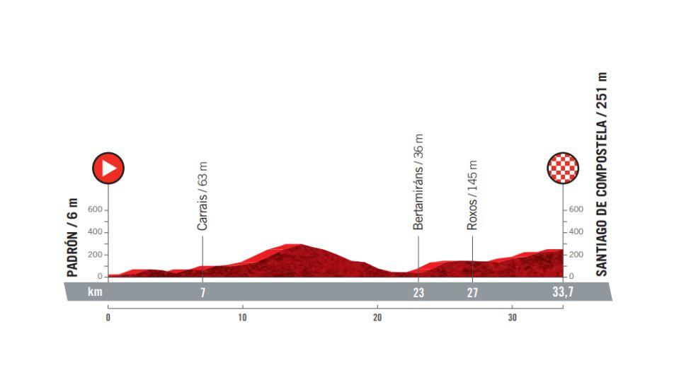 Etapa 21 Vuelta a España 2021