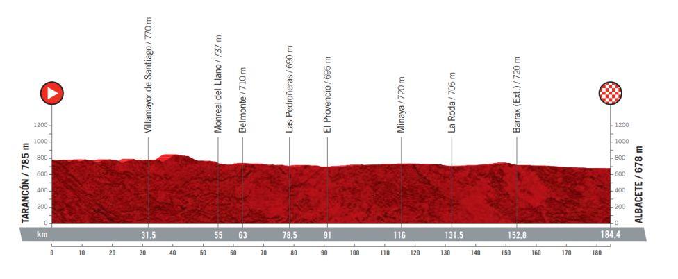 Etapa 5 Vuelta a España 2021