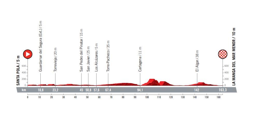 Etapa 8 Vuelta a España 2021