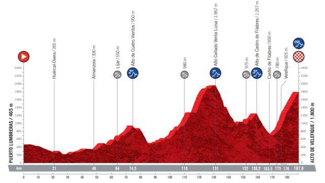 Etapa 9 Vuelta a España 2021