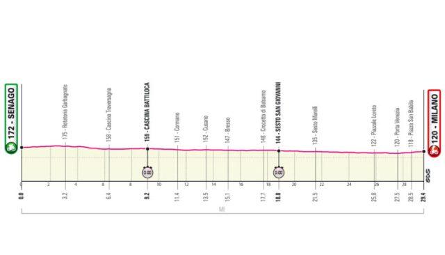 Etapa 21 Giro de Italia