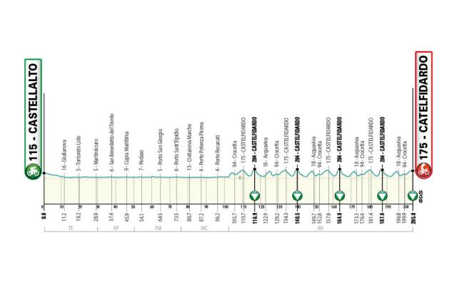 Etapa 5 Tirreno - Adriático 2021