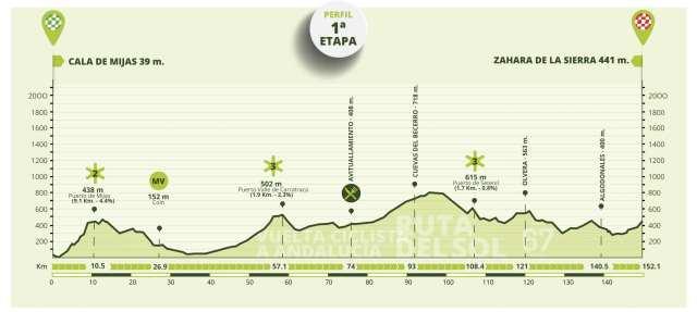 Etapa 1 Vuelta a Andalucía