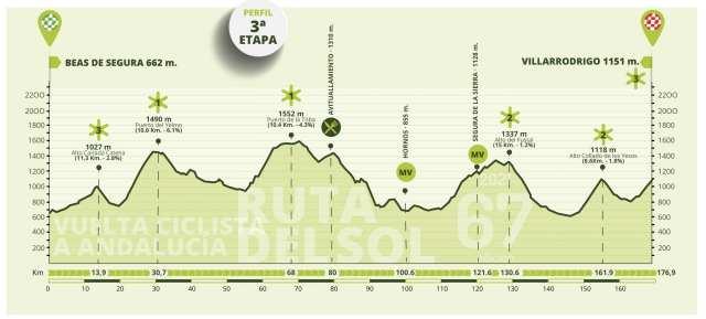 Etapa 3 Vuelta a Andalucía
