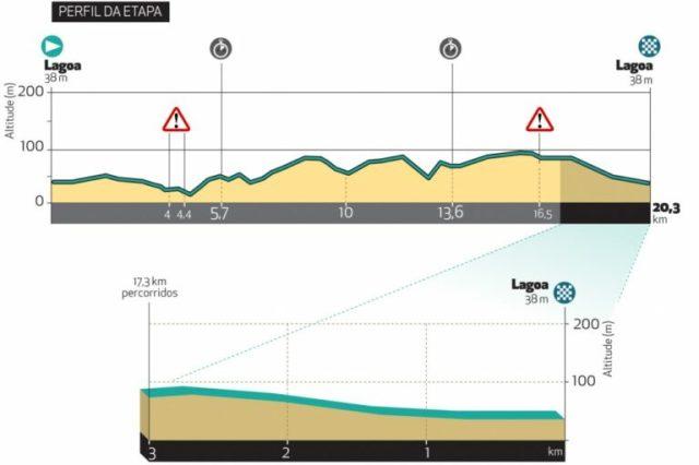 Etapa 4 Vuelta al Algarve 2021