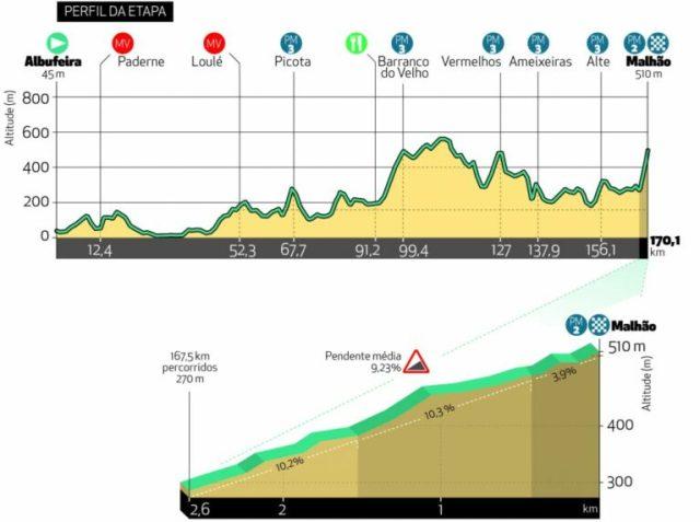 Etapa 5 Vuelta al Algarve 2021
