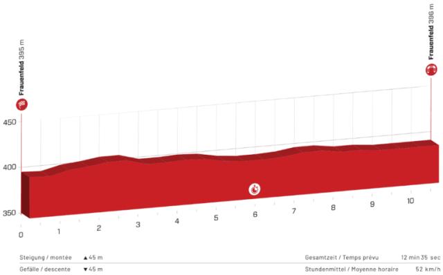 Etapa 1 Tour de Suiza 2021