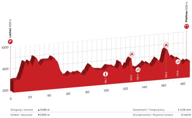 Etapa 3 Tour de Suiza 2021