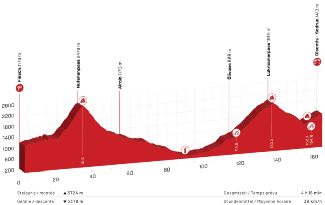 Etapa 6 Tour de Suiza 2021