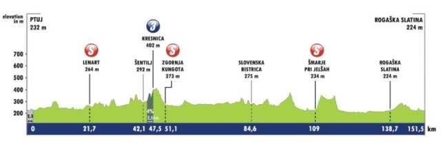 Etapa 1 Tour de Eslovenia 2021