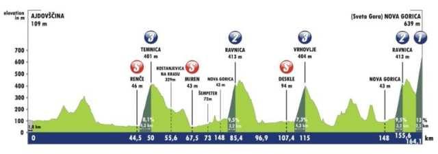 Etapa 4 Tour de Eslovenia 2021